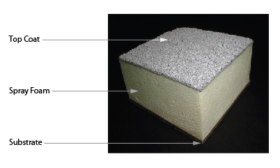 About Spray Polyurethane Foam (SPF) Energy Efficient Spray